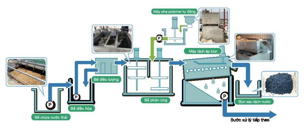 KDS Dewatering System Flow